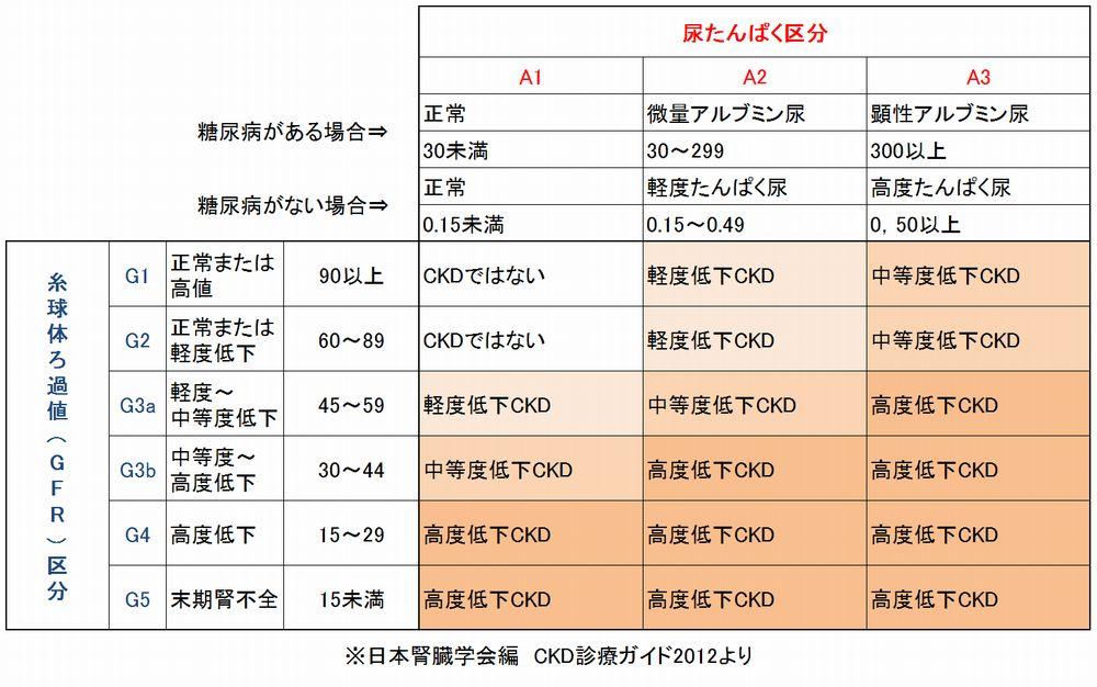 慢性腎臓病(CKD)ステージ表